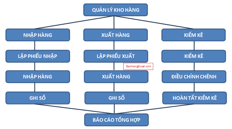 Quy trình quản lý kho & Kinh nghiệm quản lý kho hiệu quả
